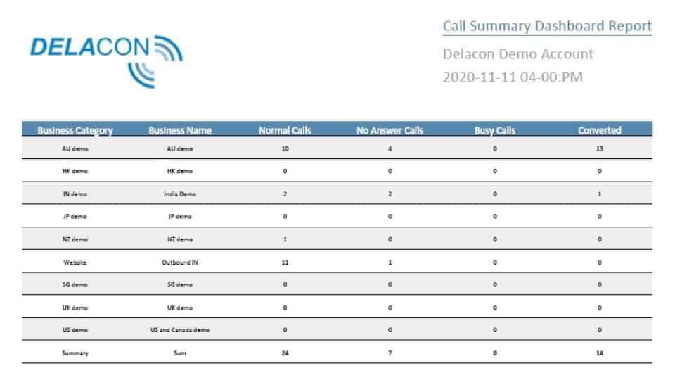 Call summary report